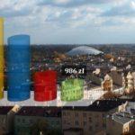 Prawie 1tys. zł długu na każdego mieszkańca Pruszkowa