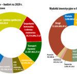 Budżet Gminy Brwinów na 2020 rok